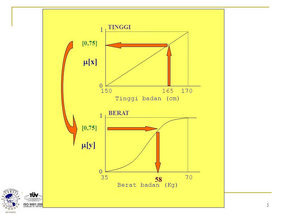m[x] m[y] 58 TINGGI 1 [0,75] 150 165 170 Tinggi badan (cm) BERAT 1